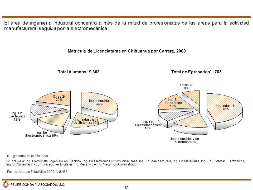 FELIPE OCHOA Y ASOCIADOS, S.C. Matricula de Licenciaturas en Chihuahua por Carrera, 2000 El área de ingeniería industrial concentra a más de la mitad