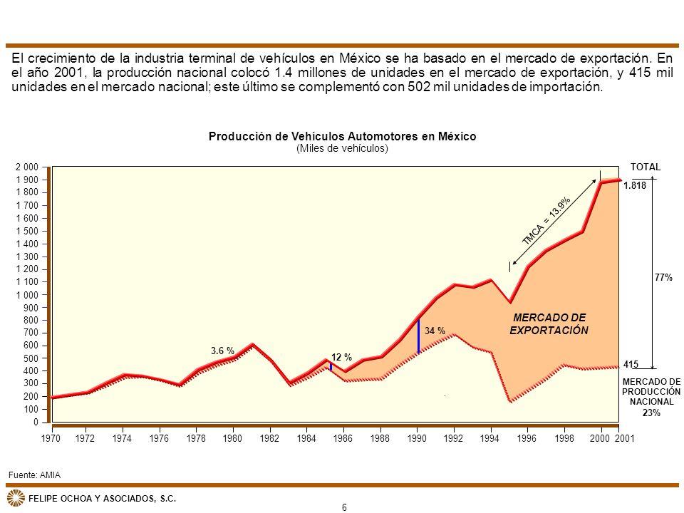 FELIPE OCHOA Y ASOCIADOS, S.C. Producción de Vehículos Automotores en México (Miles de vehículos) MERCADO DE PRODUCCIÓN NACIONAL 23% TOTAL 77% 0 1 300