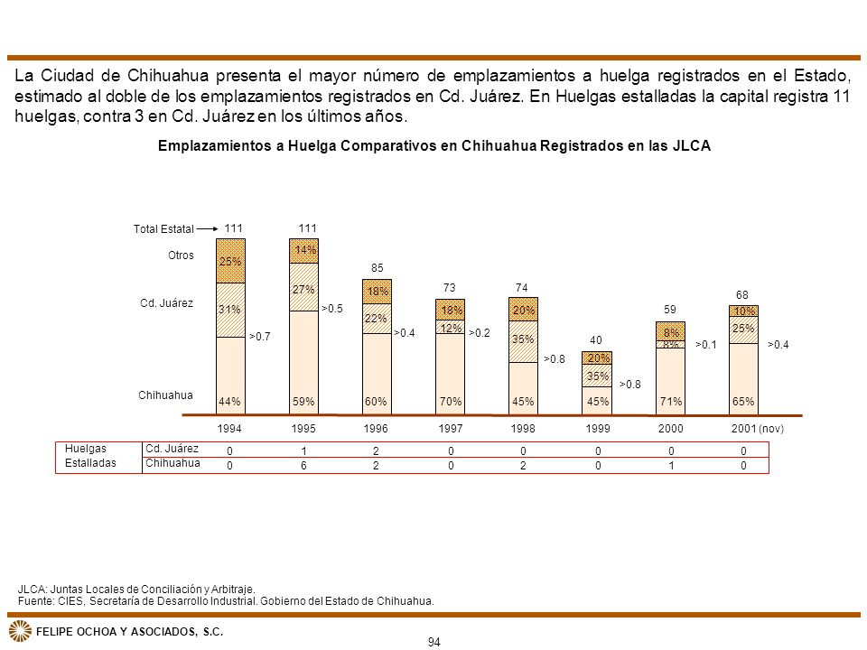FELIPE OCHOA Y ASOCIADOS, S.C. La Ciudad de Chihuahua presenta el mayor número de emplazamientos a huelga registrados en el Estado, estimado al doble