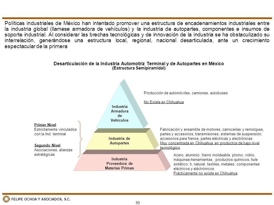 FELIPE OCHOA Y ASOCIADOS, S.C. Desarticulación de la Industria Automotriz Terminal y de Autopartes en México (Estructura Semipiramidal) Políticas indu