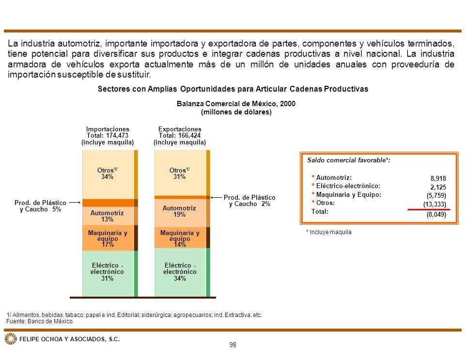 FELIPE OCHOA Y ASOCIADOS, S.C. Balanza Comercial de México, 2000 (millones de dólares) 1/ Alimentos, bebidas, tabaco; papel e ind. Editorial; siderúrg