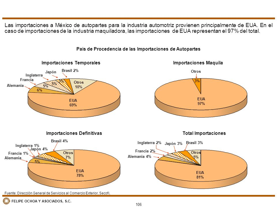 FELIPE OCHOA Y ASOCIADOS, S.C. 106 Las importaciones a México de autopartes para la industria automotriz provienen principalmente de EUA. En el caso d
