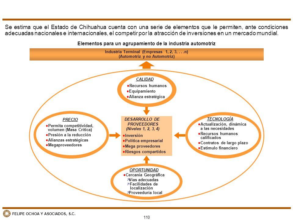 FELIPE OCHOA Y ASOCIADOS, S.C. Elementos para un agrupamiento de la industria automotriz Industria Terminal (Empresas 1, 2, 3,...n) (Automotriz y no A