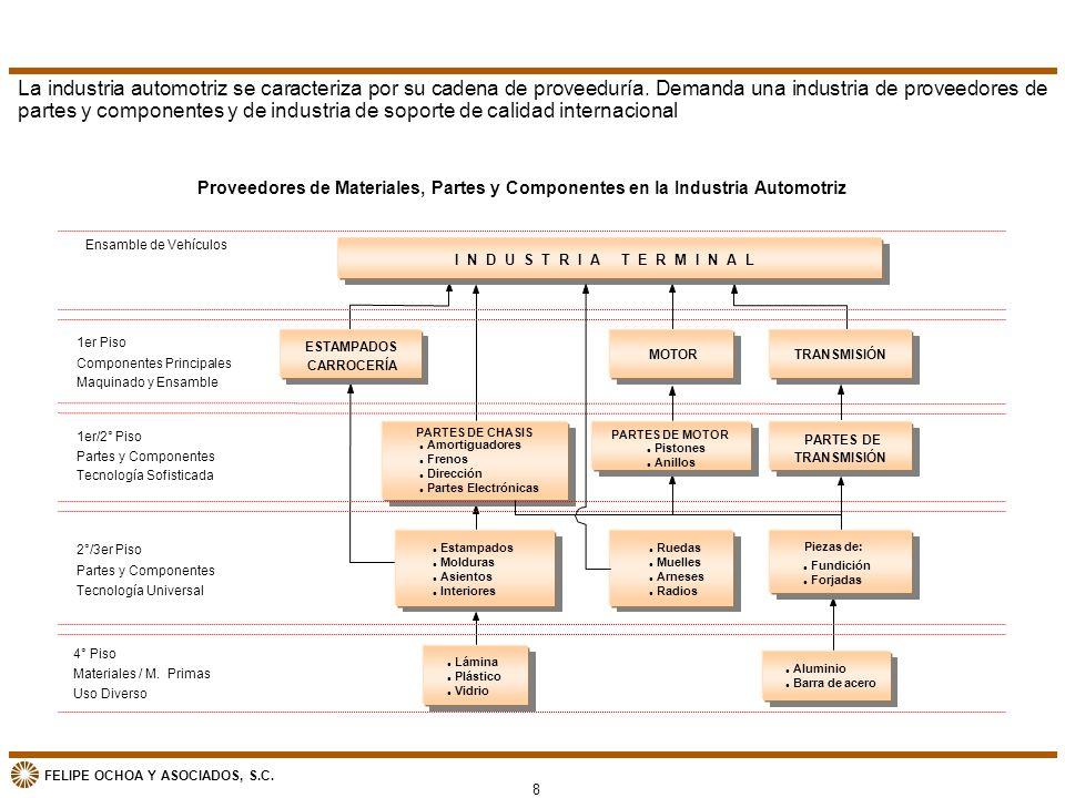 FELIPE OCHOA Y ASOCIADOS, S.C. Proveedores de Materiales, Partes y Componentes en la Industria Automotriz I N D U S T R I A T E R M I N A L ESTAMPADOS