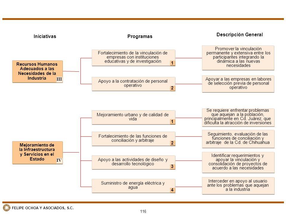 FELIPE OCHOA Y ASOCIADOS, S.C. 432 1 IniciativasProgramas Fortalecimiento de la vinculación de empresas con instituciones educativas y de investigació
