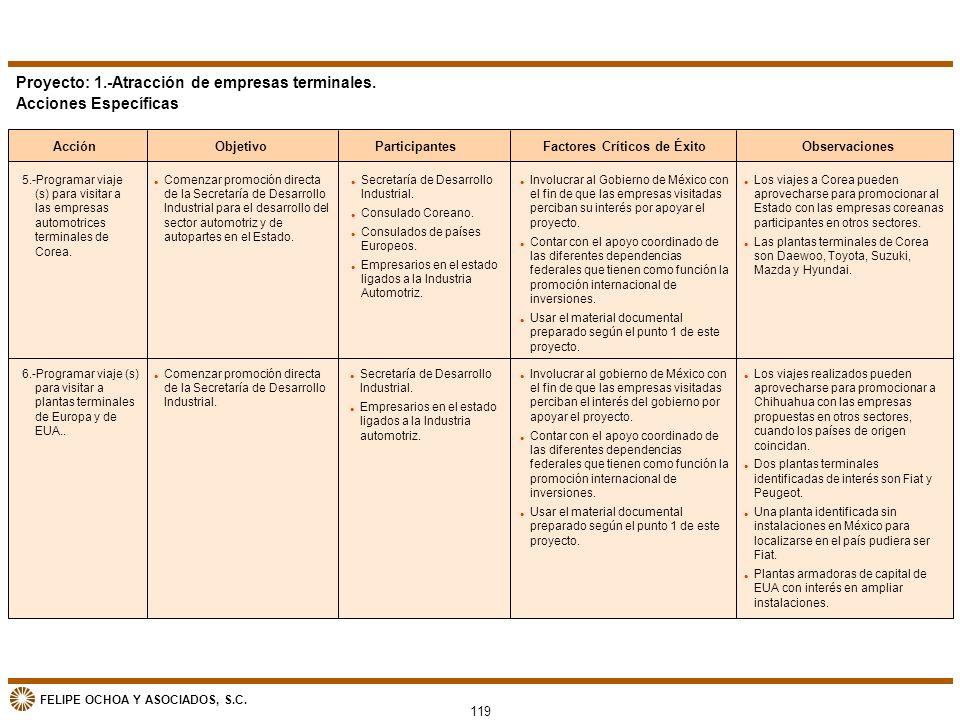 FELIPE OCHOA Y ASOCIADOS, S.C. AcciónObjetivoParticipantesFactores Críticos de ÉxitoObservaciones Proyecto: 1.-Atracción de empresas terminales. Accio