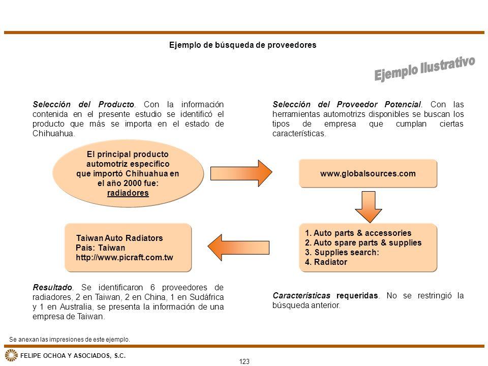FELIPE OCHOA Y ASOCIADOS, S.C. Ejemplo de búsqueda de proveedores El principal producto automotriz específico que importó Chihuahua en el año 2000 fue