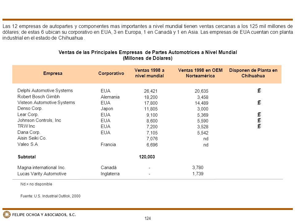 FELIPE OCHOA Y ASOCIADOS, S.C. 124 Las 12 empresas de autopartes y componentes mas importantes a nivel mundial tienen ventas cercanas a los 125 mil mi