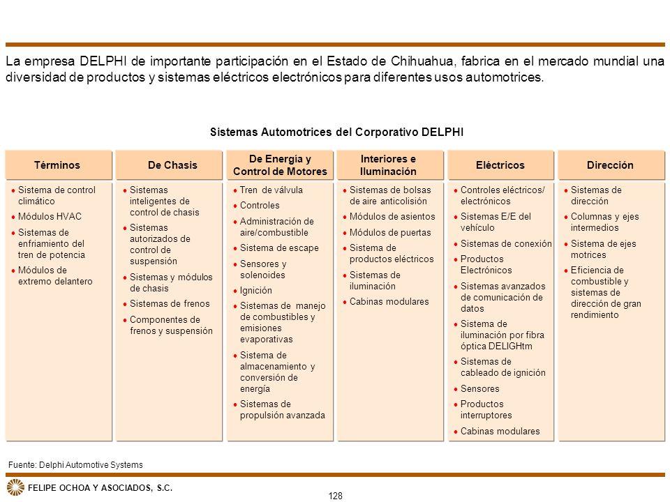 FELIPE OCHOA Y ASOCIADOS, S.C. Términos 128 La empresa DELPHI de importante participación en el Estado de Chihuahua, fabrica en el mercado mundial una