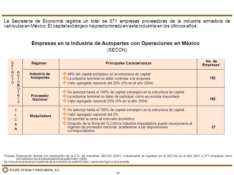 FELIPE OCHOA Y ASOCIADOS, S.C. Empresas en la Industria de Autopartes con Operaciones en México (SECON) Industria de Autopartes No. de Empresas* Régim
