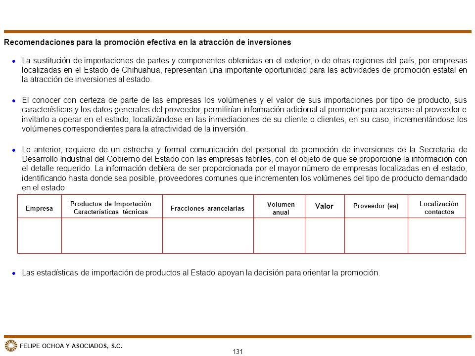 FELIPE OCHOA Y ASOCIADOS, S.C. Recomendaciones para la promoción efectiva en la atracción de inversiones l La sustitución de importaciones de partes y