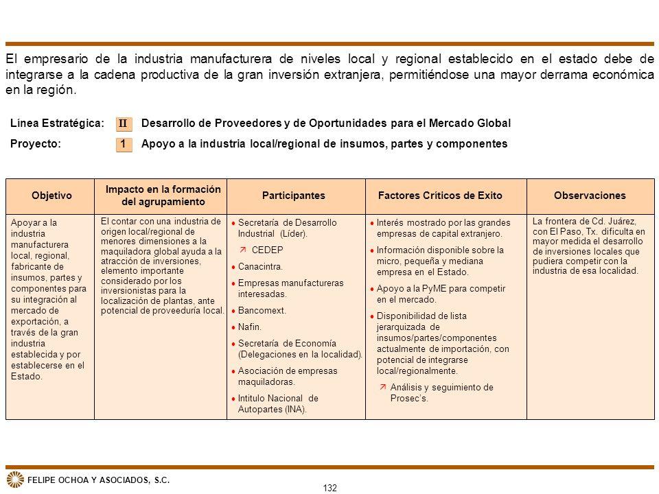 FELIPE OCHOA Y ASOCIADOS, S.C. II 1 Línea Estratégica: Proyecto: Apoyar a la industria manufacturera local, regional, fabricante de insumos, partes y