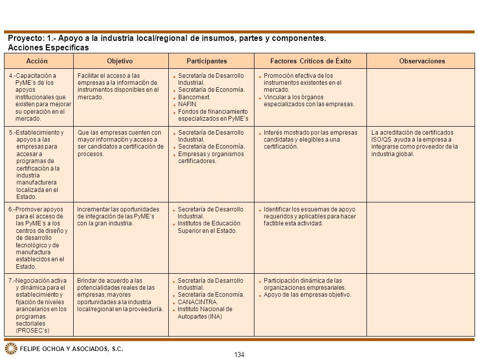 FELIPE OCHOA Y ASOCIADOS, S.C. 5.-Establecimiento y apoyos a las empresas para accesar a programas de certificación a la industria manufacturera local