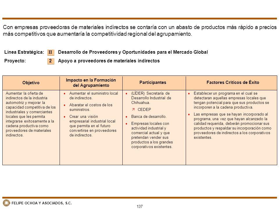 FELIPE OCHOA Y ASOCIADOS, S.C. Objetivo Impacto en la Formación del Agrupamiento ParticipantesFactores Críticos de Éxito Aumentar la oferta de indirec