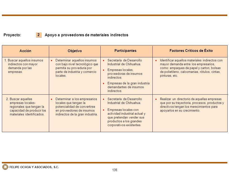 FELIPE OCHOA Y ASOCIADOS, S.C. Acción Objetivo ParticipantesFactores Críticos de Éxito 2 Proyecto: l Determinar aquellos insumos con bajo nivel tecnol