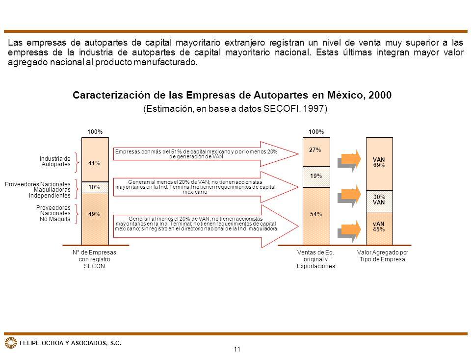 FELIPE OCHOA Y ASOCIADOS, S.C. Caracterización de las Empresas de Autopartes en México, 2000 (Estimación, en base a datos SECOFI, 1997) 11 N° de Empre
