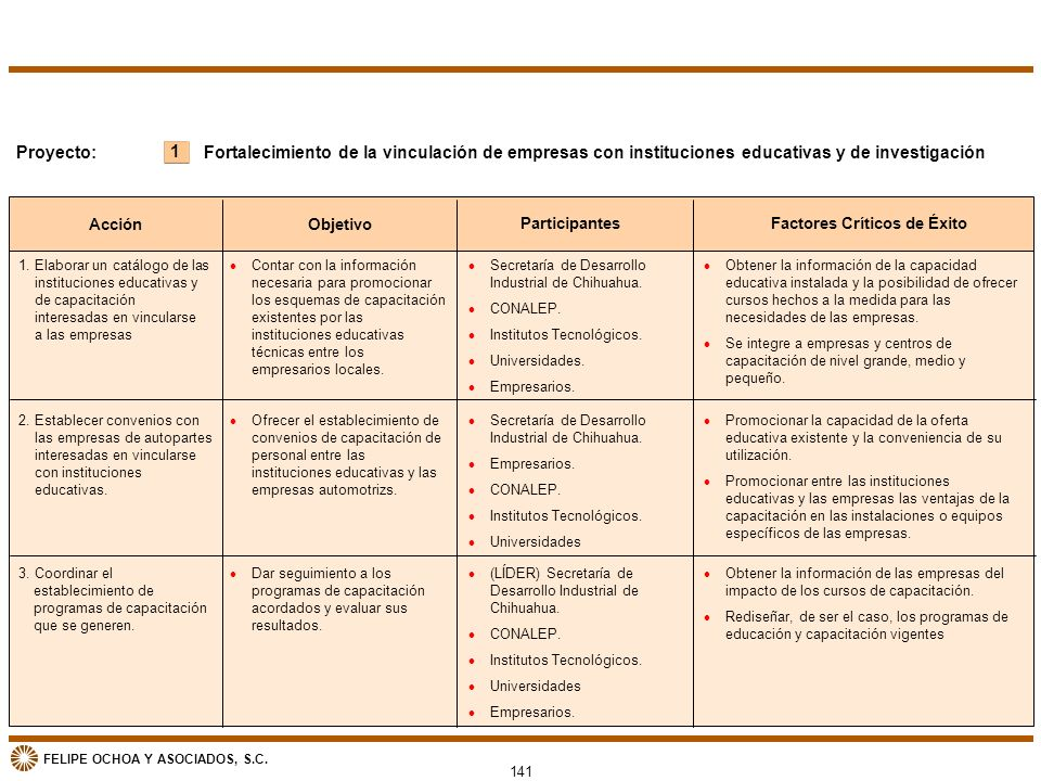 FELIPE OCHOA Y ASOCIADOS, S.C. Acción Objetivo ParticipantesFactores Críticos de Éxito 1 Proyecto:Fortalecimiento de la vinculación de empresas con in