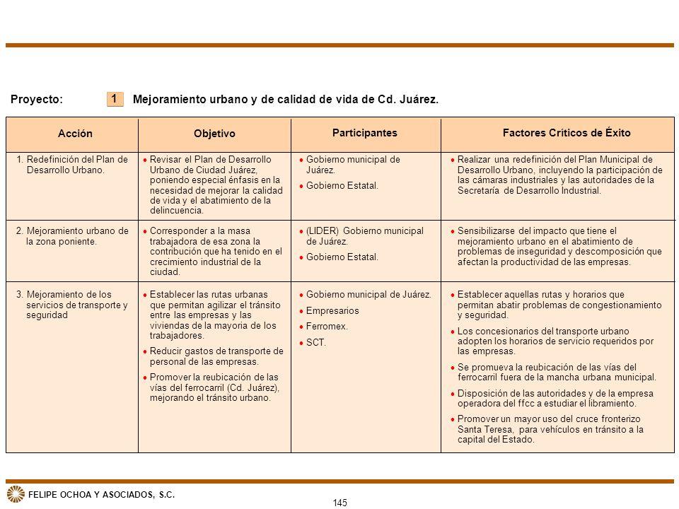 FELIPE OCHOA Y ASOCIADOS, S.C. 145 1 Proyecto:Mejoramiento urbano y de calidad de vida de Cd. Juárez. Acción Objetivo ParticipantesFactores Críticos d