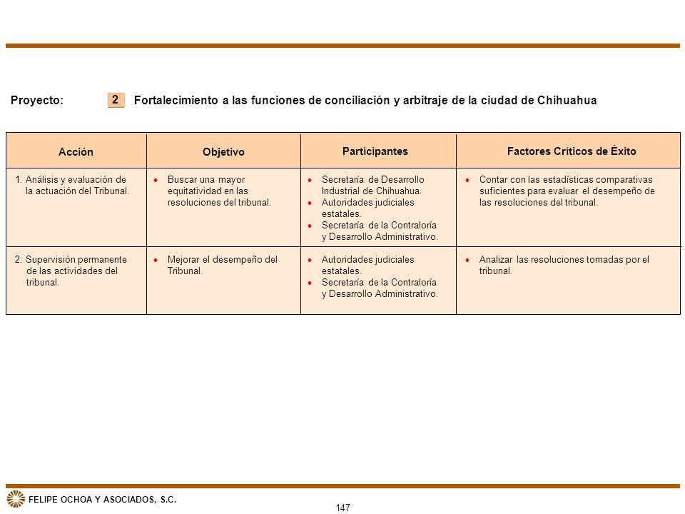 FELIPE OCHOA Y ASOCIADOS, S.C. 147 2 Proyecto: Acción Objetivo ParticipantesFactores Críticos de Éxito Fortalecimiento a las funciones de conciliación