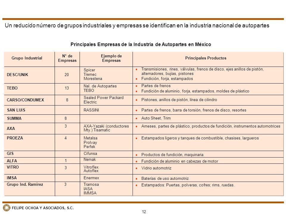 FELIPE OCHOA Y ASOCIADOS, S.C. Principales Empresas de la Industria de Autopartes en México DESC/UNIK l Productos de fundición, maquinaria l Fundición
