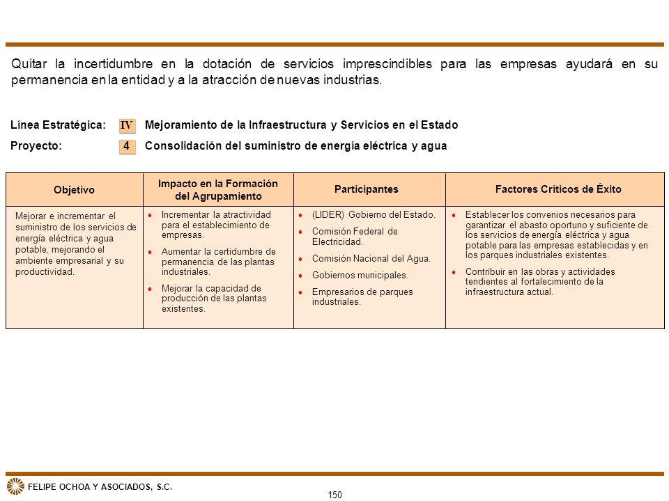 FELIPE OCHOA Y ASOCIADOS, S.C. 150 Objetivo Impacto en la Formación del Agrupamiento ParticipantesFactores Críticos de Éxito Mejoramiento de la Infrae