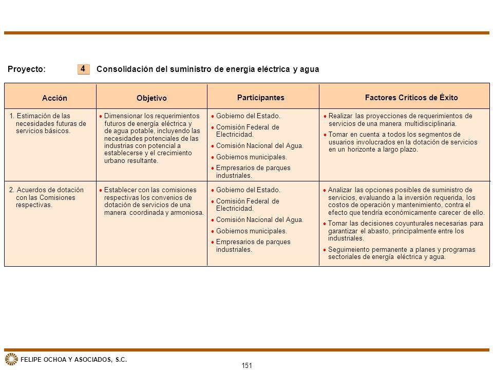FELIPE OCHOA Y ASOCIADOS, S.C. 151 4 Proyecto: Acción Objetivo ParticipantesFactores Críticos de Éxito Consolidación del suministro de energía eléctri
