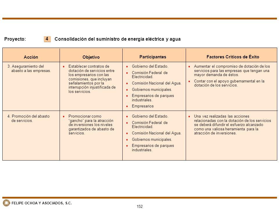 FELIPE OCHOA Y ASOCIADOS, S.C. 152 4 Proyecto: Acción Objetivo ParticipantesFactores Críticos de Éxito Consolidación del suministro de energía eléctri