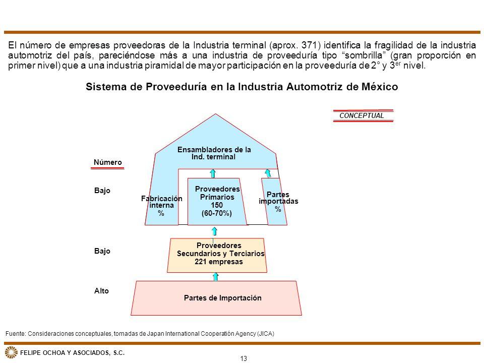 FELIPE OCHOA Y ASOCIADOS, S.C. Sistema de Proveeduría en la Industria Automotriz de México El número de empresas proveedoras de la Industria terminal