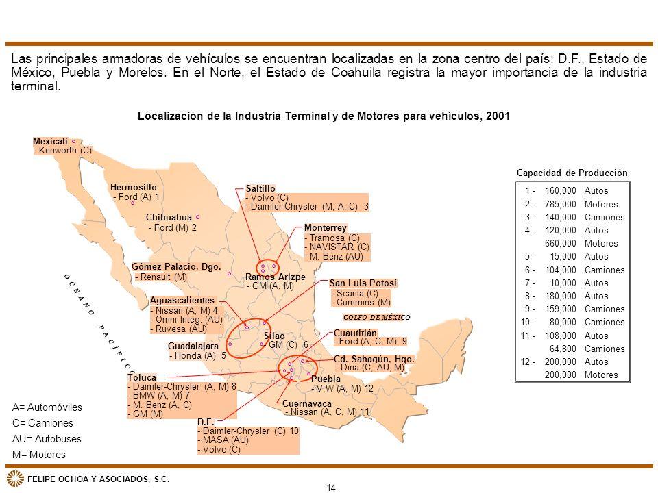 FELIPE OCHOA Y ASOCIADOS, S.C. Localización de la Industria Terminal y de Motores para vehículos, 2001 A= Automóviles C= Camiones AU= Autobuses M= Mot