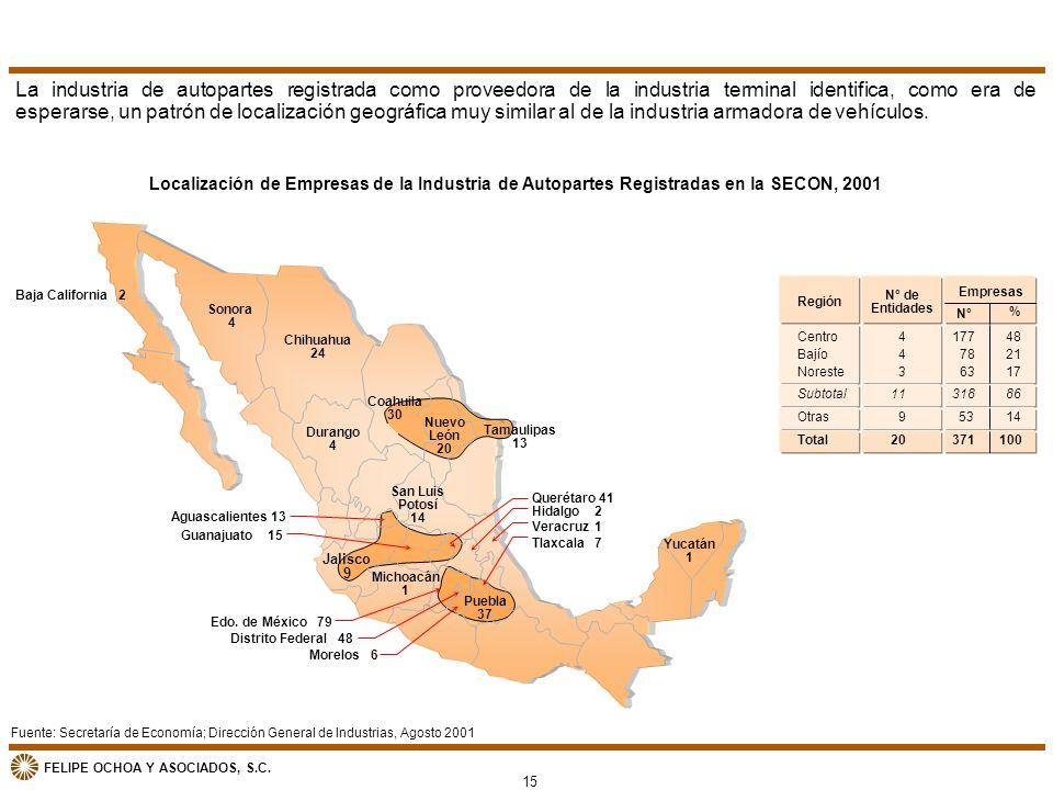 FELIPE OCHOA Y ASOCIADOS, S.C. Localización de Empresas de la Industria de Autopartes Registradas en la SECON, 2001 Fuente: Secretaría de Economía; Di