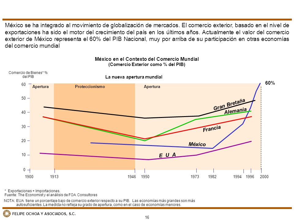 FELIPE OCHOA Y ASOCIADOS, S.C. 50 40 30 20 10 ProteccionismoApertura Gran Bretaña Alemania Francia México E U A Apertura NOTA: EUA tiene un porcentaje