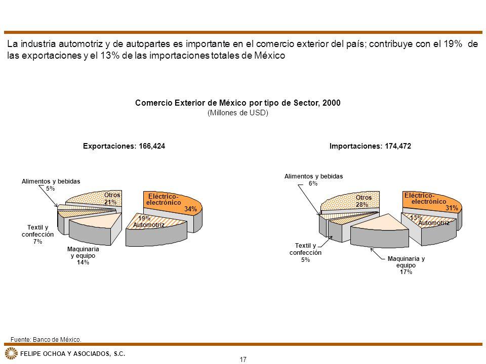 FELIPE OCHOA Y ASOCIADOS, S.C. Comercio Exterior de México por tipo de Sector, 2000 (Millones de USD) Fuente: Banco de México. La industria automotriz