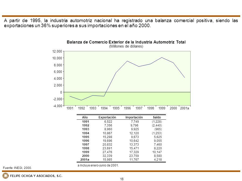 FELIPE OCHOA Y ASOCIADOS, S.C. Balanza de Comercio Exterior de la Industria Automotriz Total (Millones de dólares) Fuente: INEGI, 2000. A partir de 19