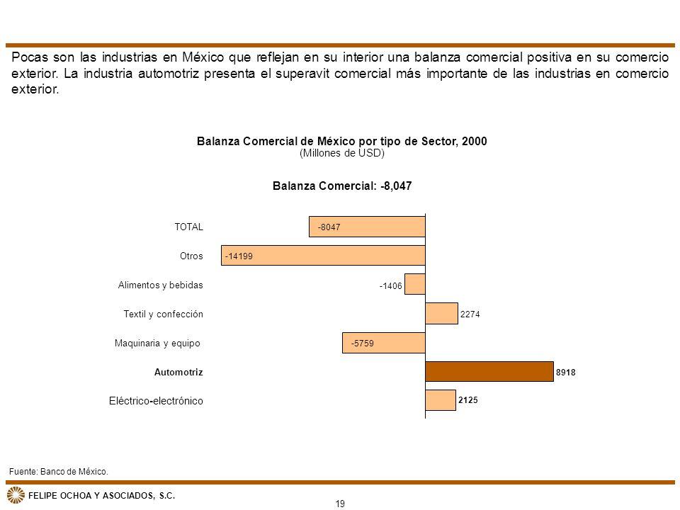 FELIPE OCHOA Y ASOCIADOS, S.C. Balanza Comercial de México por tipo de Sector, 2000 (Millones de USD) Fuente: Banco de México. Pocas son las industria
