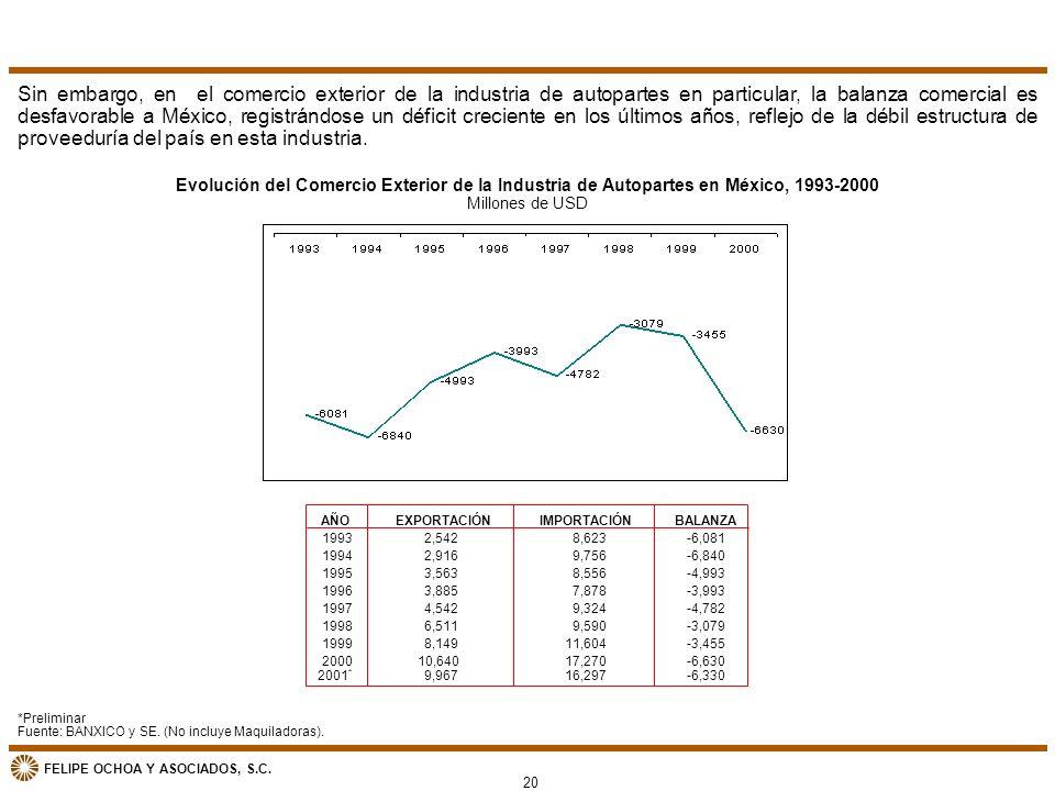 FELIPE OCHOA Y ASOCIADOS, S.C. *Preliminar Fuente: BANXICO y SE. (No incluye Maquiladoras). Evolución del Comercio Exterior de la Industria de Autopar