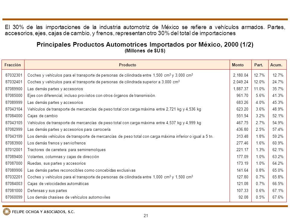 FELIPE OCHOA Y ASOCIADOS, S.C. Principales Productos Automotrices Importados por México, 2000 (1/2) (Millones de $US) El 30% de las importaciones de l