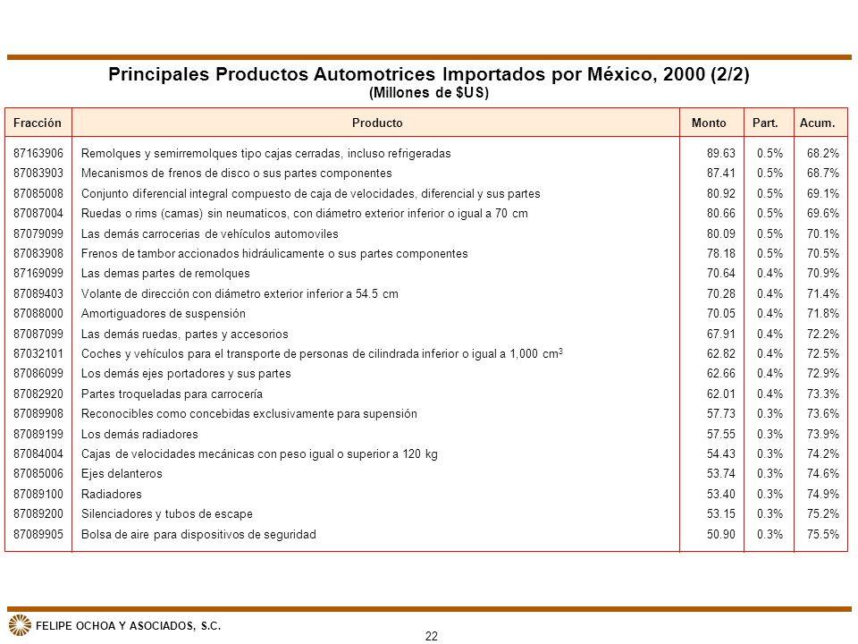 FELIPE OCHOA Y ASOCIADOS, S.C. Principales Productos Automotrices Importados por México, 2000 (2/2) (Millones de $US) FracciónProducto 87163906 870839