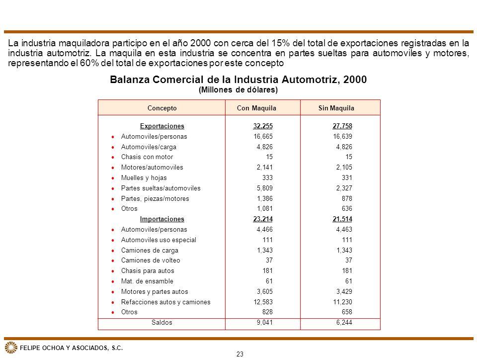 FELIPE OCHOA Y ASOCIADOS, S.C. Balanza Comercial de la Industria Automotriz, 2000 (Millones de dólares) La industria maquiladora participo en el año 2