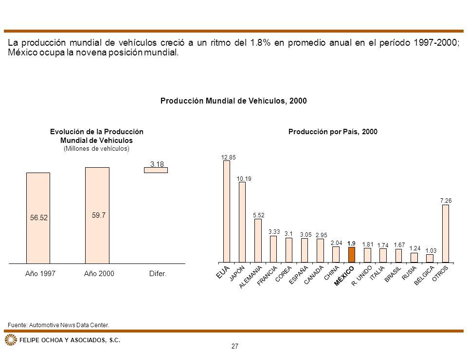 FELIPE OCHOA Y ASOCIADOS, S.C. Producción por País, 2000 12.85 10.19 5.52 3.33 3.1 3.05 2.95 2.04 1.9 1.81 1.74 1.67 1.24 1.03 7.26 EUA JAPÓN ALEMANIA
