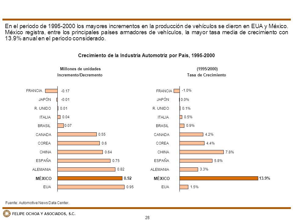 FELIPE OCHOA Y ASOCIADOS, S.C. Incremento/Decremento 0.95 0.92 0.82 0.75 0.64 0.6 0.55 0.07 0.04 0.01 -0.17 -0.01 EUA MÉXICO ALEMANIA ESPAÑA CHINA COR