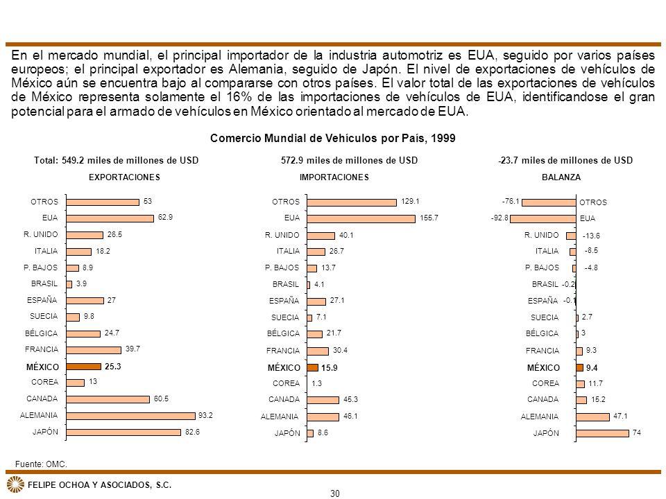 FELIPE OCHOA Y ASOCIADOS, S.C. EXPORTACIONES 82.6 93.2 60.5 13 25.3 39.7 24.7 9.8 27 3.9 8.9 18.2 26.5 62.9 53 JAPÓN ALEMANIA CANADA COREA MÉXICO FRAN