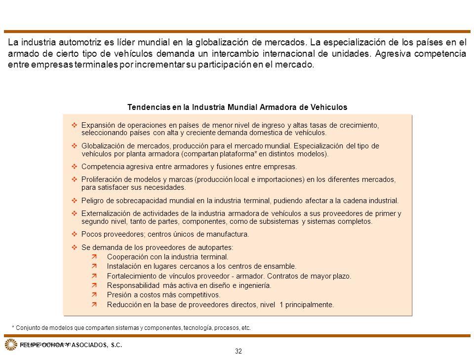 FELIPE OCHOA Y ASOCIADOS, S.C. Tendencias en la Industria Mundial Armadora de Vehículos vExpansión de operaciones en países de menor nivel de ingreso