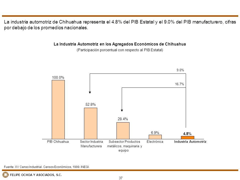 FELIPE OCHOA Y ASOCIADOS, S.C. La Industria Automotriz en los Agregados Económicos de Chihuahua (Participación porcentual con respecto al PIB Estatal)