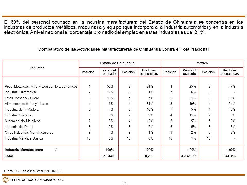 FELIPE OCHOA Y ASOCIADOS, S.C. Fuente: XV Censo Industrial 1999, INEGI.. Comparativo de las Actividades Manufactureras de Chihuahua Contra el Total Na