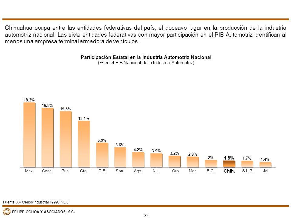 FELIPE OCHOA Y ASOCIADOS, S.C. Fuente: XV Censo Industrial 1999, INEGI. Participación Estatal en la Industria Automotriz Nacional (% en el PIB Naciona
