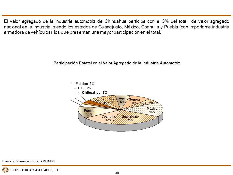 FELIPE OCHOA Y ASOCIADOS, S.C. Fuente: XV Censo Industrial 1999, INEGI. Participación Estatal en el Valor Agregado de la Industria Automotriz El valor