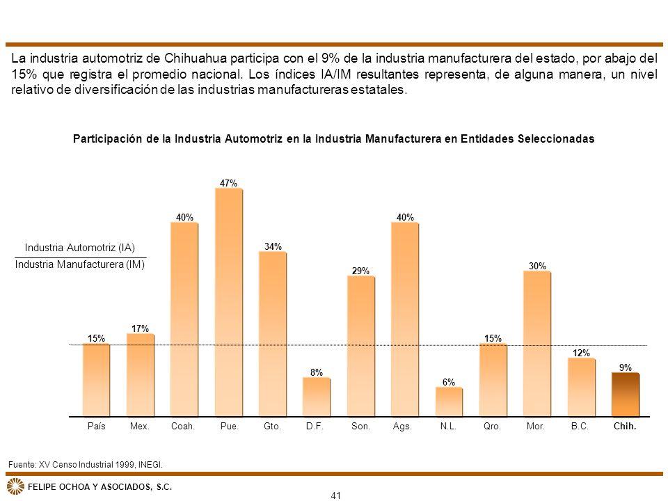 FELIPE OCHOA Y ASOCIADOS, S.C. Fuente: XV Censo Industrial 1999, INEGI. Participación de la Industria Automotriz en la Industria Manufacturera en Enti