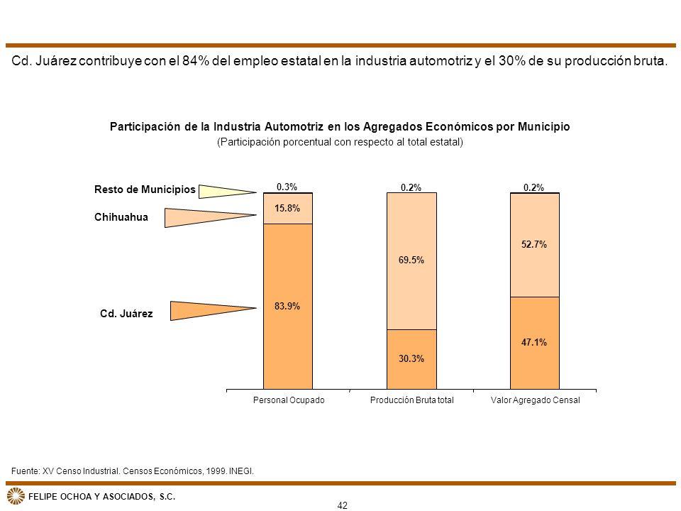 FELIPE OCHOA Y ASOCIADOS, S.C. 42 Participación de la Industria Automotriz en los Agregados Económicos por Municipio (Participación porcentual con res