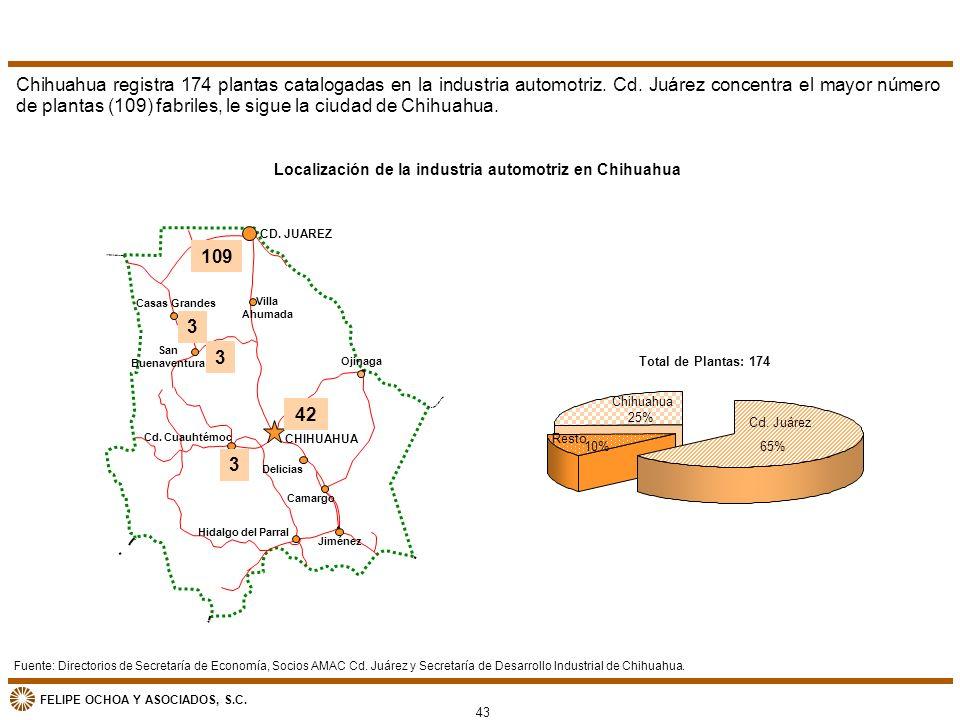 FELIPE OCHOA Y ASOCIADOS, S.C. Localización de la industria automotriz en Chihuahua Total de Plantas: 174 Resto 10% Cd. Juárez 65% Chihuahua 25% CD. J