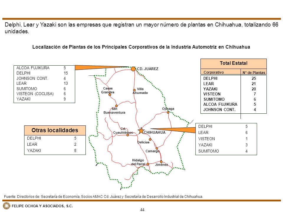 FELIPE OCHOA Y ASOCIADOS, S.C. Localización de Plantas de los Principales Corporativos de la Industria Automotriz en Chihuahua ALCOA FUJIKURA5 DELPHI1
